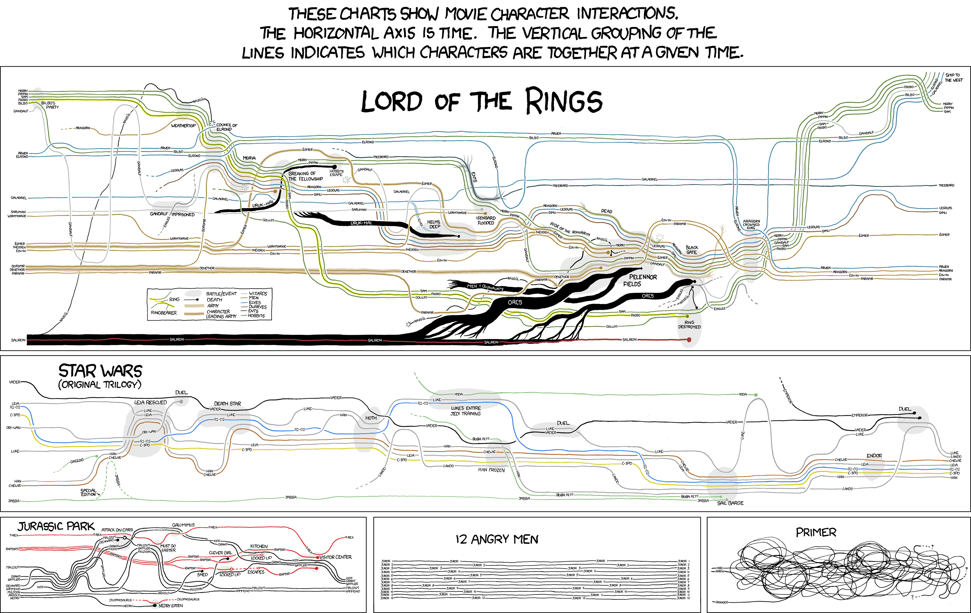 Movie Plot Diagram Vacation Wiring Diagrams Short Story Lotr Timeline U00bb Chartgeek Com Bulletin Board