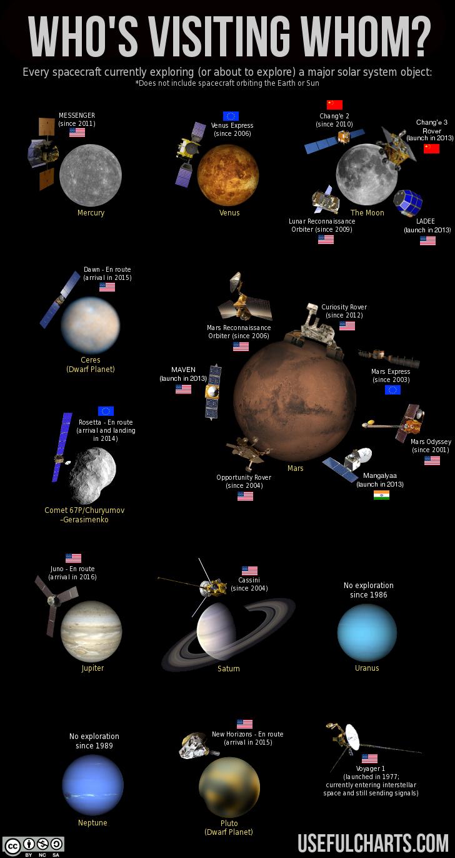 Solar System Exploration » ChartGeek.com