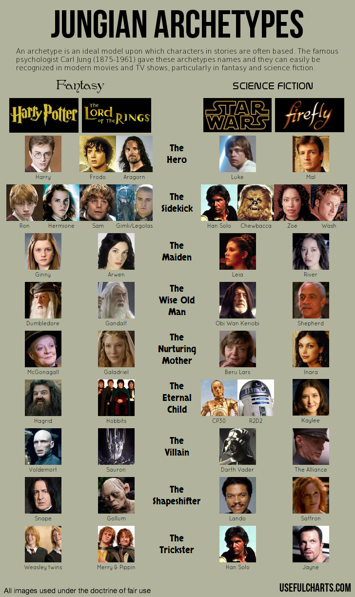 Archetypes movies essays